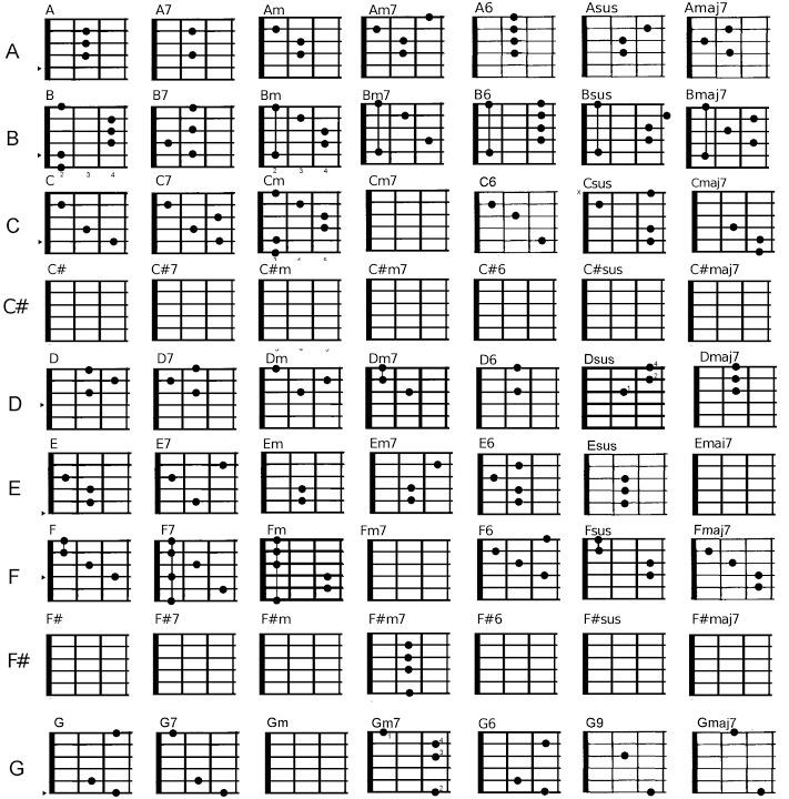 Cách tự học Hợp âm đàn GUITAR Cơ Bản cho người mới học