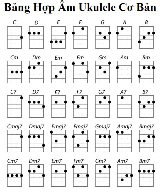 Tổng hợp các HỢP ÂM Ukulele cơ bản và Cách đánh HỢP ÂM Ukulele cơ bản