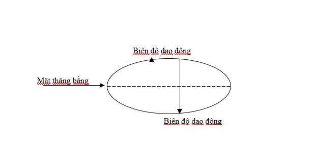 biên độ giao động của âm thanh