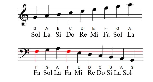 Nguồn gốc độ chuẩn của nốt La trong âm nhạc