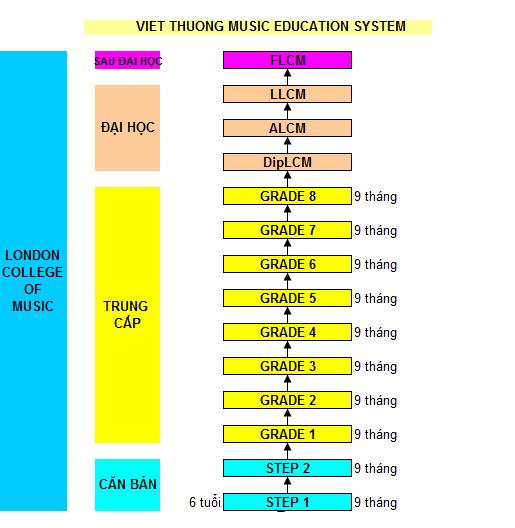 khung chương trình LCM