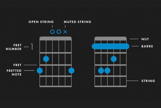 hợp âm guitar là gì?