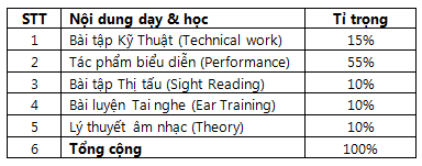 nội dung LCM